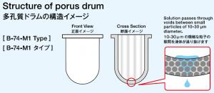 多孔質ドラム